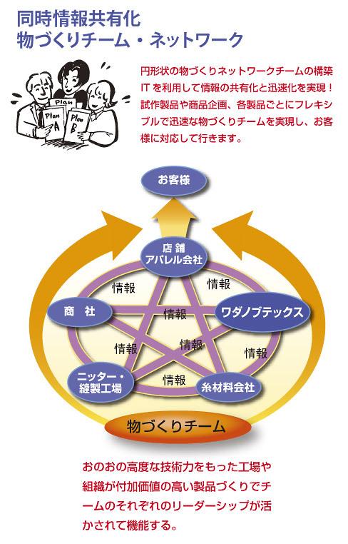同時情報共有化-物づくりチーム・ネットワーク